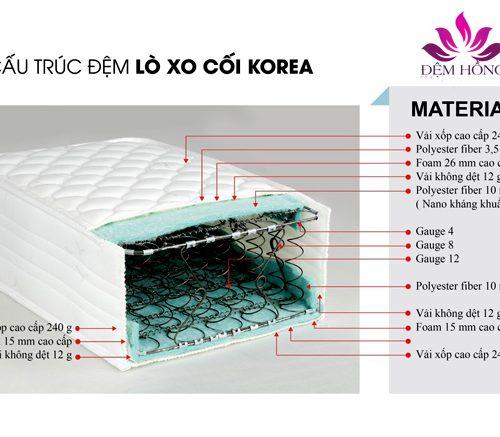 Kết cấu nệm lò xo Korea chính hãng